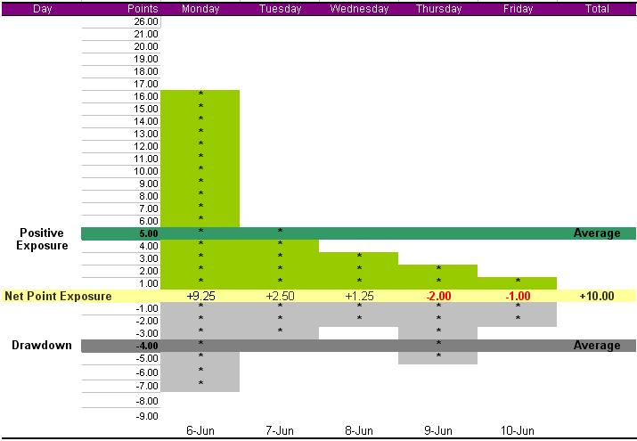 summary-week-june-6