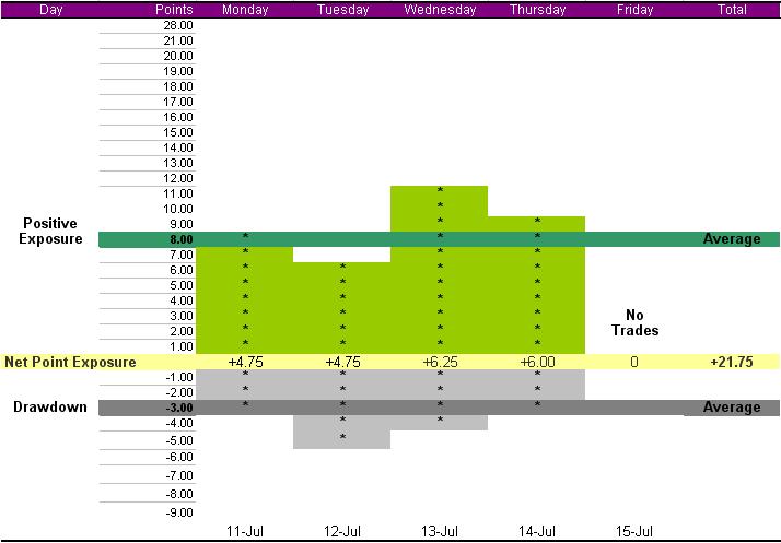 summary-week-july-11