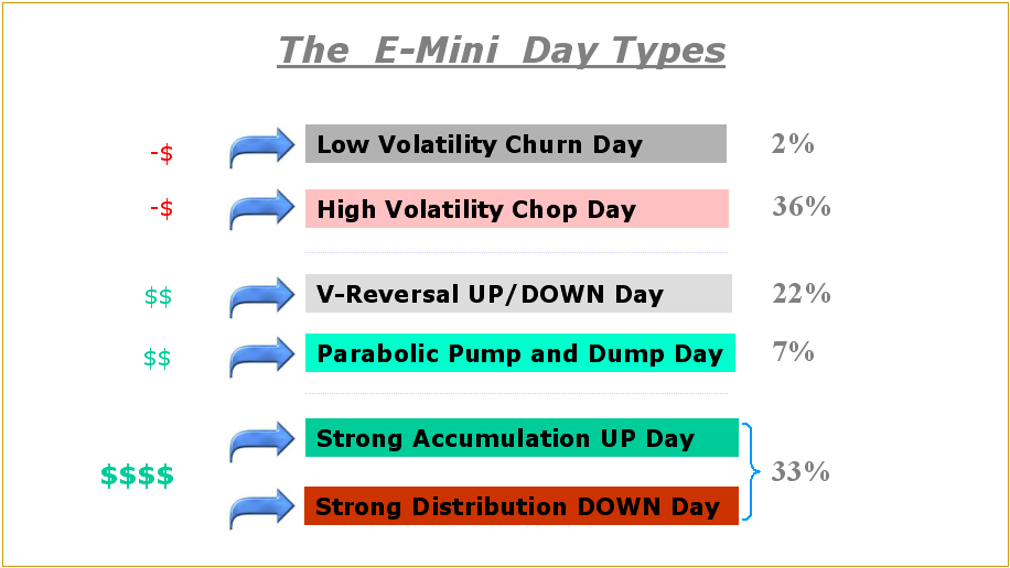 emini day type frequency