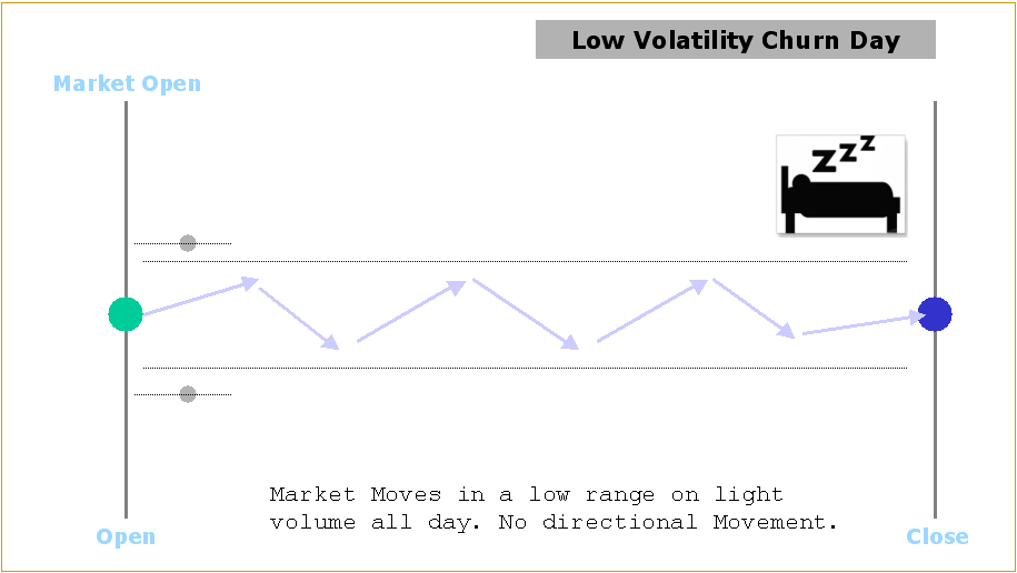 low volatility churn day