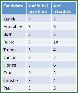 DebateStats