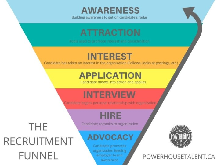 The recruitment funnel- Powerhouse Talent, Employer branding, culture and talent attraction