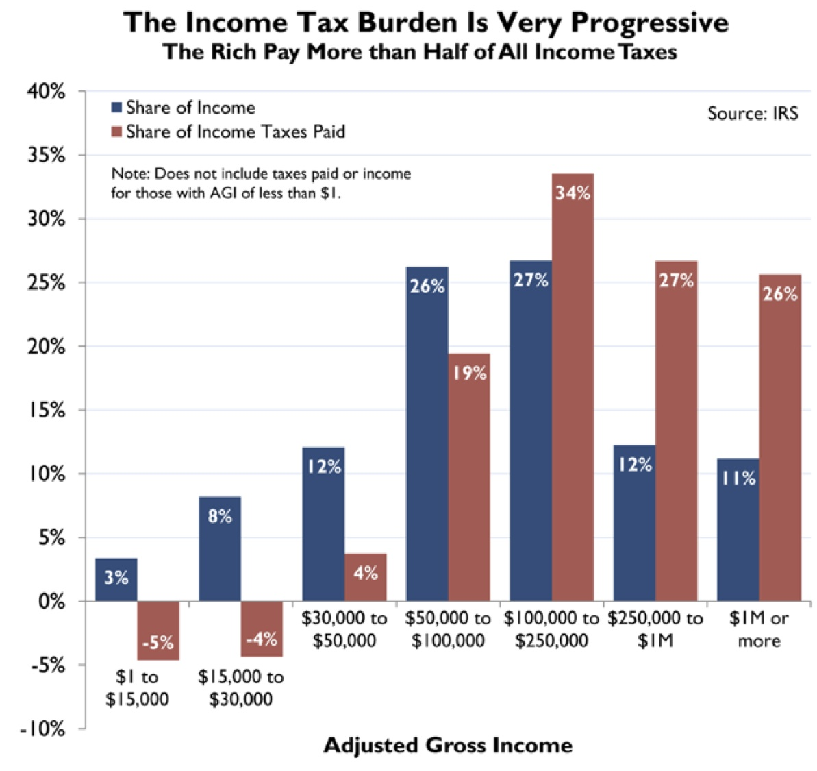 progressive tax rate Most of us pay income taxes across several tax brackets, which is what makes our tax system progressive  2007 tax year individual income tax rates tax rate single.