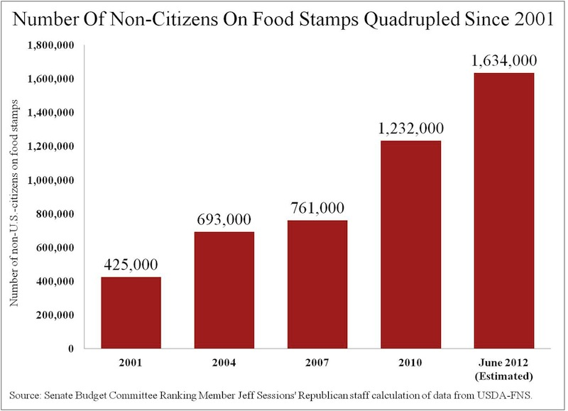 Food Stamps Illegals