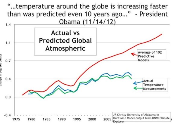 Chart for January 16 climate hearing.001