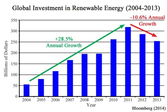 renewable-spending-2004-2013-article_thumb
