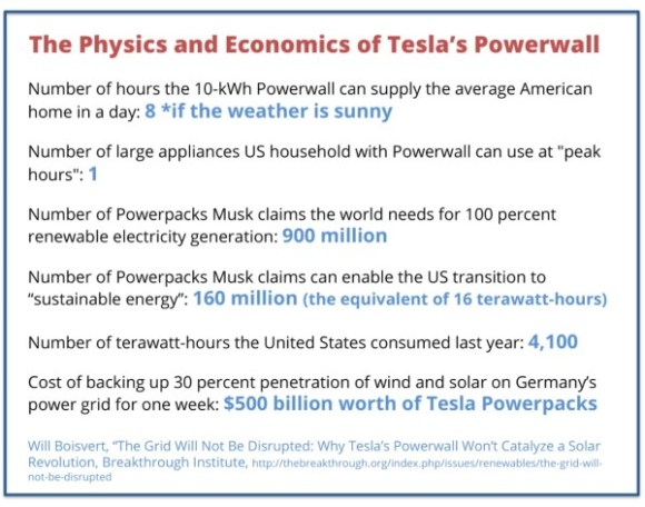 Tesla Powerwall copy