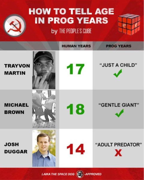 Age in Prog Years copy