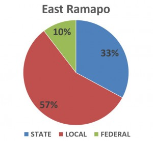 East Ramapo Revenue Pie