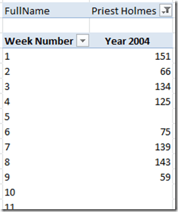 PowerPivot Says Same Numbers as NFL