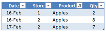 Table1 Filtered to Apples by SUMX