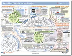 PowerPivot Architecture Poster