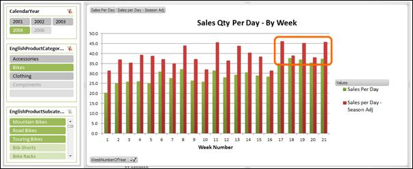 PowerPivot PivotChart - Seasonally Adjusted Sales Qty Per Day Measure
