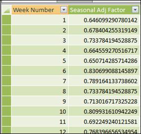 Seasonal Adjustment Factor Table in PowerPivot