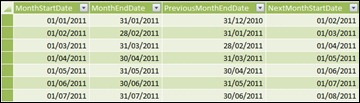 Prepayments Months Table
