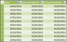 Prepayments Start Dates Table