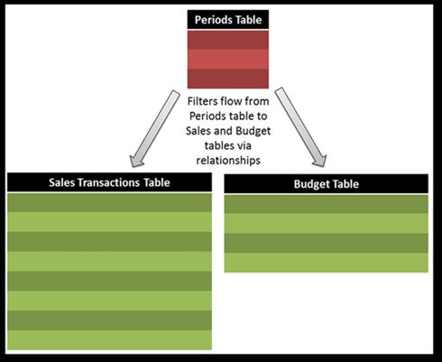 Diagram of How to Integrate Different Granularities of Data in PowerPivot