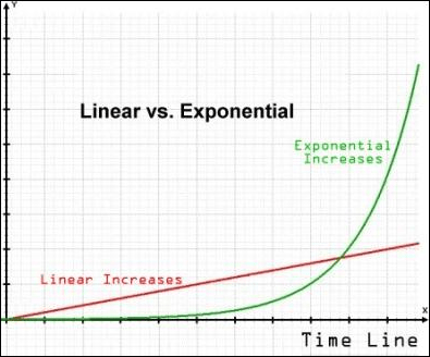 Typical Example of Linear vs. Exponential Growth:  Seemingly Slow, then Explodes