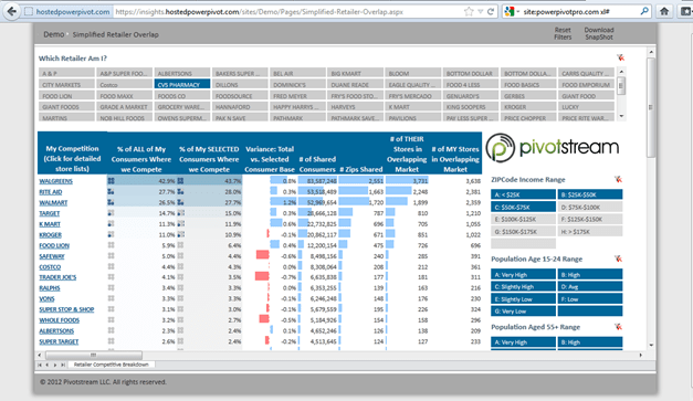PowerPivot Retailer Competitive Overlap Application With Drill Across