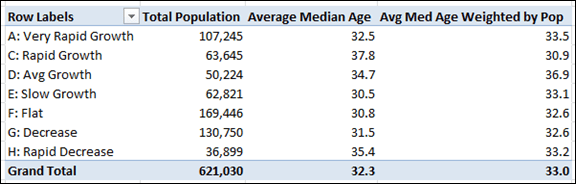 "Weighted Average Measure Works Even When the ""Child"" Field (ZIPCode) is not on the Pivot"