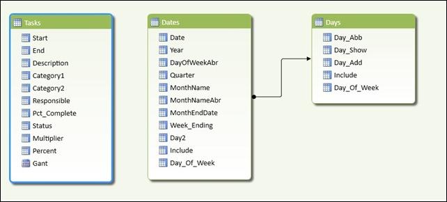 Gant Chart Data Structure
