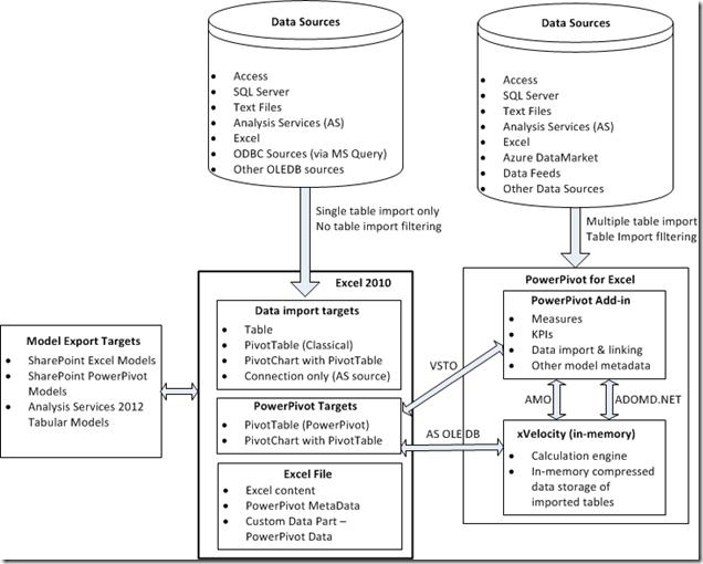 Excel 2010 & PowerPivot Architecture