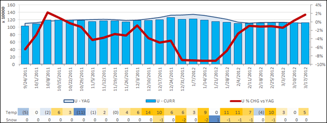 Weather vs. Sales Mashup in PowerPivot - Less Cold/Flu Medicine Sells in Good Weather