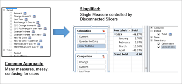 Simplifying time calculations in PowerPivot using Disconnected Slicers