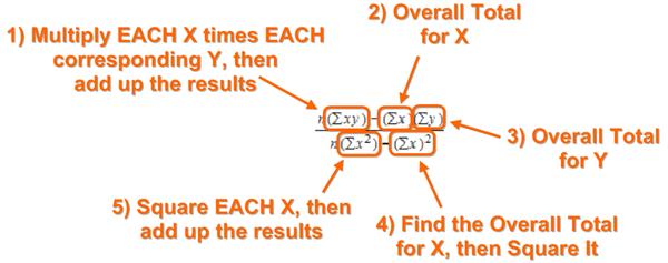 Linear Regression in Power Pivot