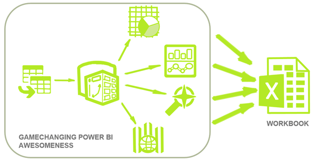 Excel Workbooks are the Storage Format for Power Pivot and Power BI