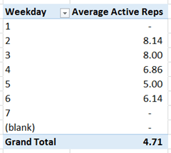 PowerPivot Average Active Reps