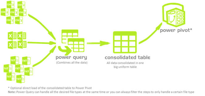 Power Query Magic: The Ultimate and easiest way to consolidate multiple tables, sheets, text and/or csv files