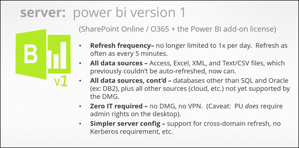 Power Update: Refresh any Power Pivot / Power BI Workbook, from Any Data Souce, and Publish to Any Location (Power BI v1))