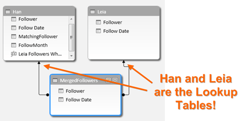 The Overlapping/Shared Follower Problem in Power BI / Power Pivot:  The Dynamic Way