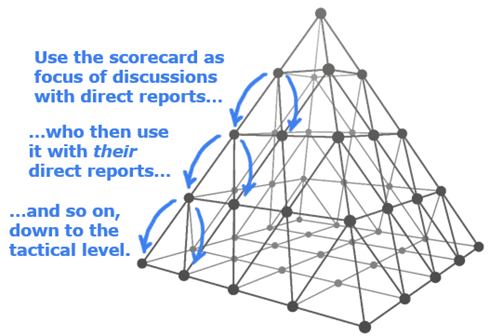 A Proper Scorecard Can Facilitate Behavior Change Down Through the Org