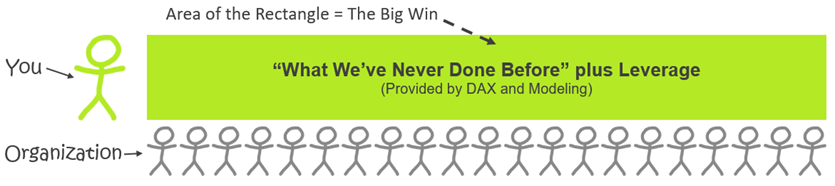 The Big Wins of WWNDB and Leverage, Provided by DAX & Modeling in Power Pivot and Power BI