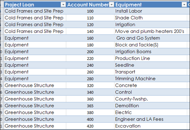 Greenhouse Project Chart Of Accounts