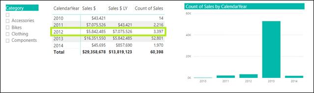 2012 Sales