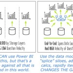 "Siloed and Slow: What Happens When You Aren't Using Power BI's Data Model ""Brain"""