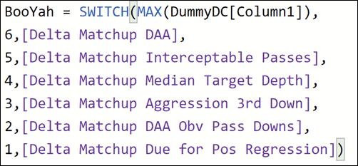 A Branching Power BI Measure Using DAX SWITCH