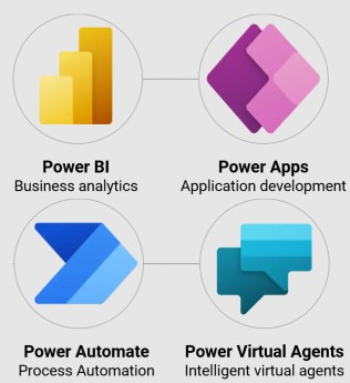 Power FX is a Part of the Power Platform