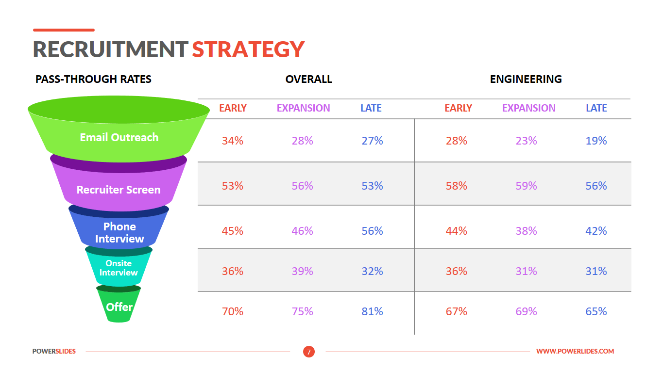 24/11/2020· here are some pointers to consider to create a more strategic recruitment or hiring plan template: Recruitment Strategy Download Edit Powerslides