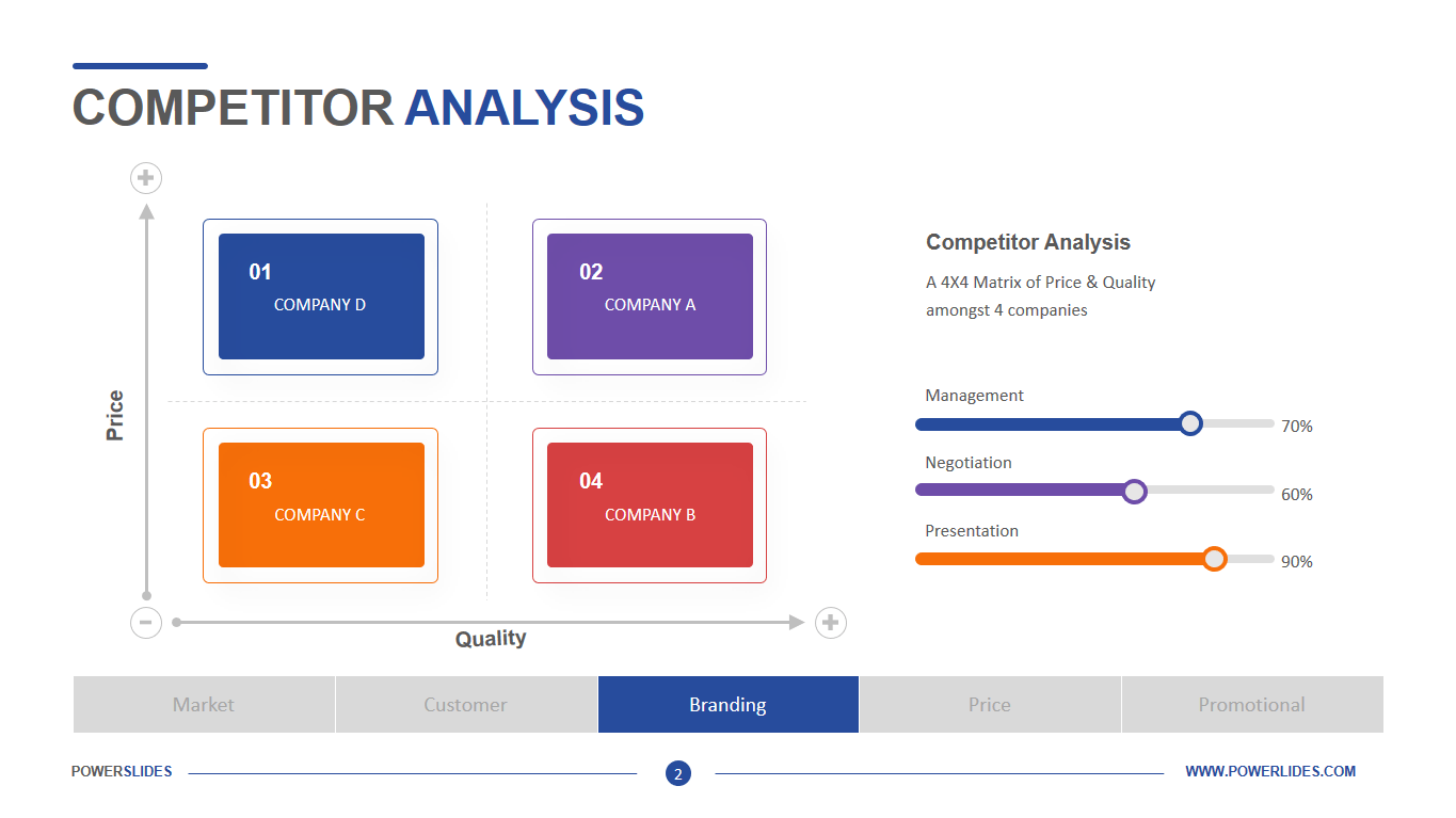 Finally, users can use this slide in project meetings or company meetings. Competitor Analysis Template Easy To Edit Powerslides