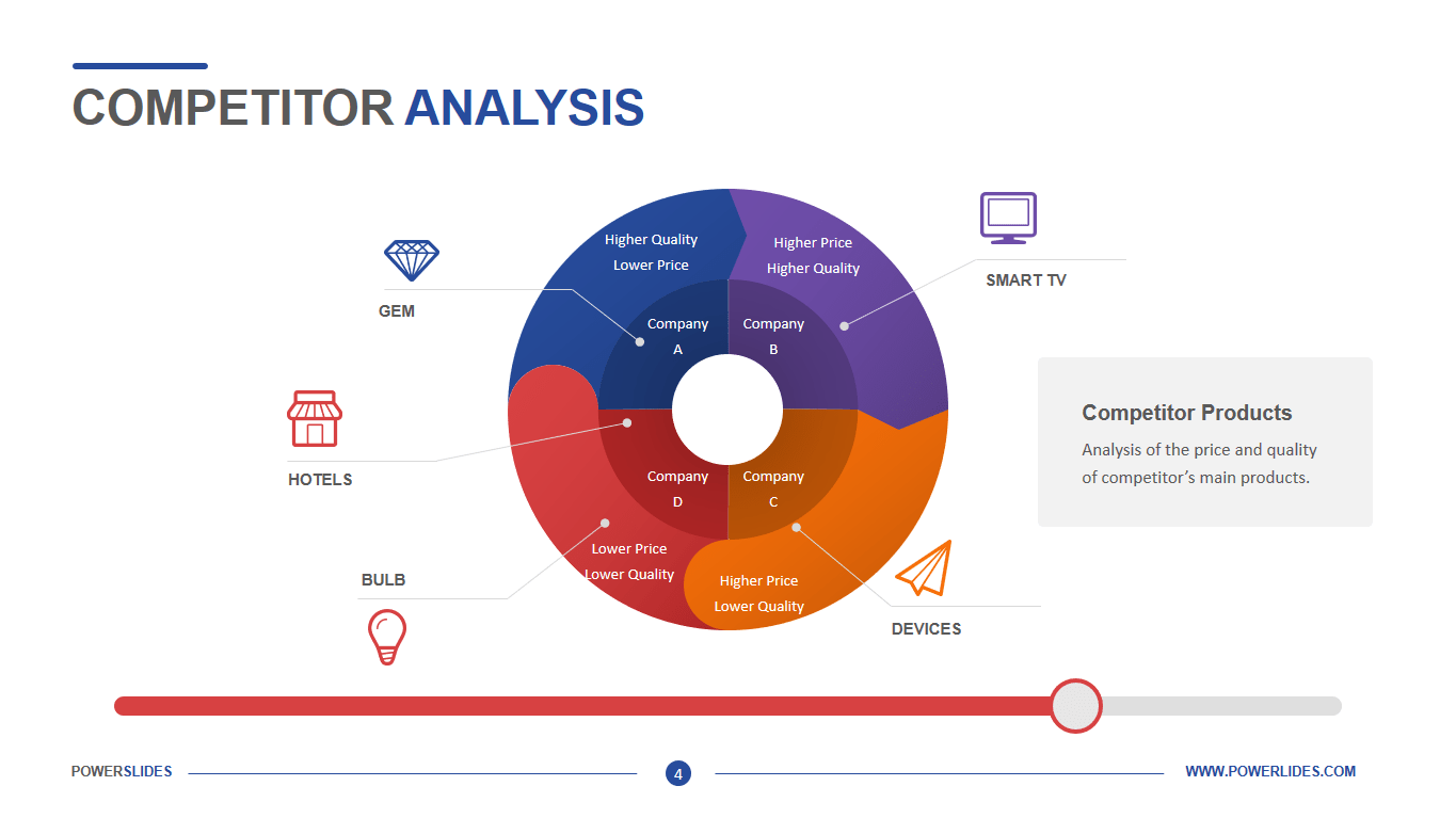 By grading competitors on value proposition, content strategy, and funnel efficiency, you can derive an idea of how successful companies are in their marketing strategies. Competitor Analysis Template Easy To Edit Powerslides