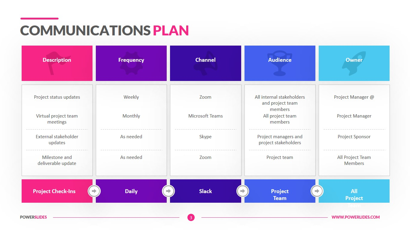 Establish a plan for communication during a project with this accessible communication planning template. Communications Plan Template Download Now Powerslides