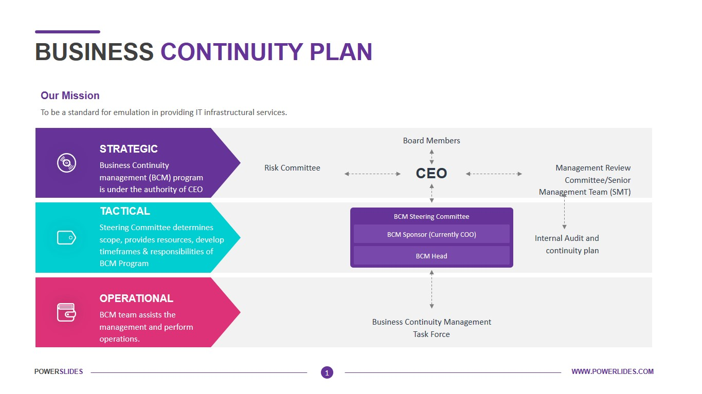 Download free templates for businesses, universities/colleges, government, project managers and more. Business Continuity Plan Download Template Powerslides