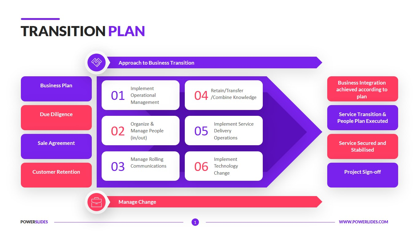 It should contain this information in a table format (subcontract agreements, software/hardware maintenance contracts, etc.). Transition Plan Template 7 350 Slides Powerslides