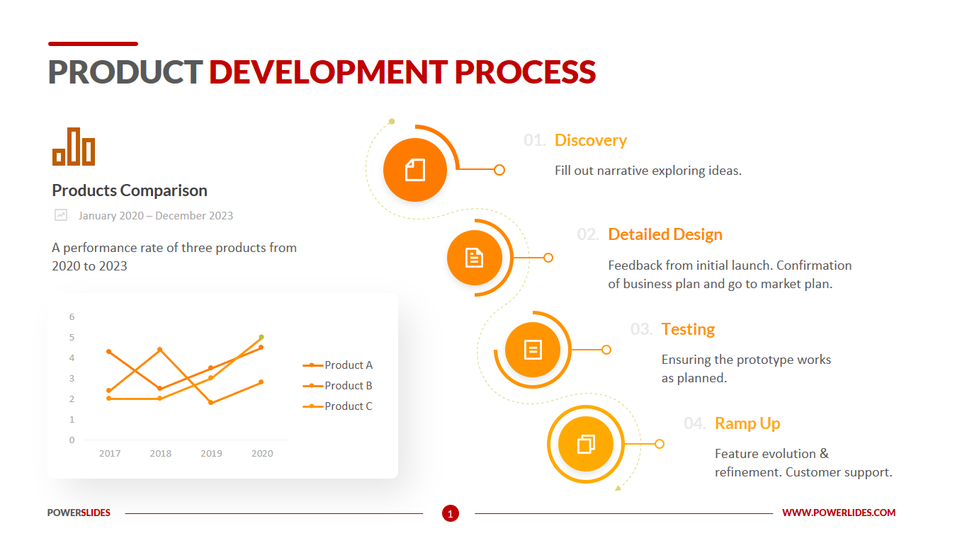 Check our product management examples,. Product Development Process Access 7 350 Editable Slides