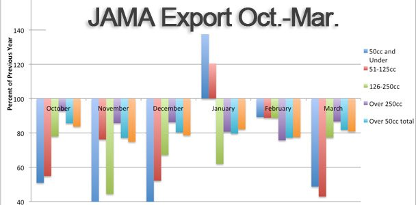 JAMA-Exports-March2013