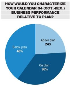 Click image to view larger (Source: Powersports Business / RBC Capital Markets Q4 Dealer Survey)